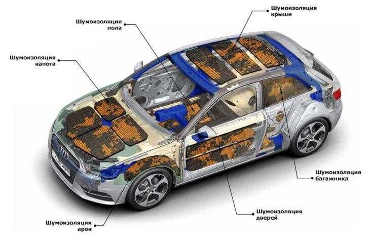 Шумоизоляция кузова автомобиля