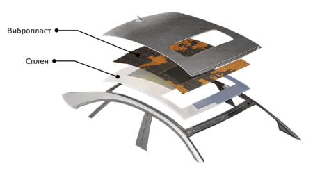 Шумоизоляция потолка в разрезе